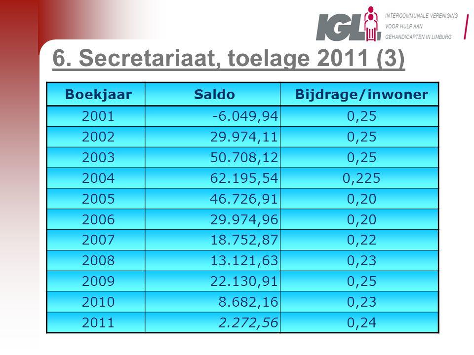 6. Secretariaat, toelage 2011 (3) BoekjaarSaldoBijdrage/inwoner 2001-6.049,940,25 200229.974,110,25 200350.708,120,25 200462.195,540,225 200546.726,91