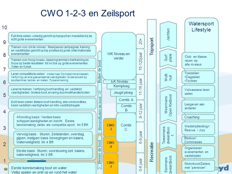 Presentatie CWO Jz aanpassen Bootbeheersing Sport(ief) zeilen aanvullen met sportieve elementen Sneller leren = meer zeilfun Rol CWO bij verenigingen