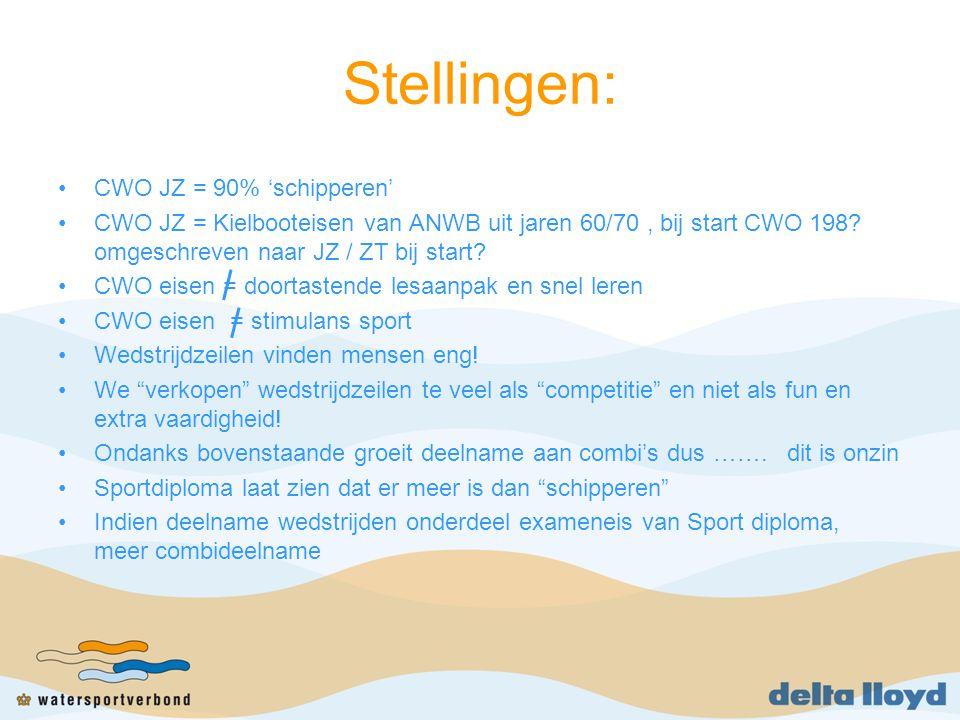 Stellingen: CWO JZ = 90% 'schipperen' CWO JZ = Kielbooteisen van ANWB uit jaren 60/70, bij start CWO 198? omgeschreven naar JZ / ZT bij start? CWO eis