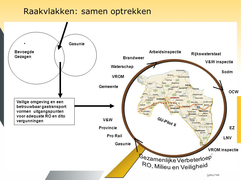 Raakvlakken: samen optrekken. Arbeidsinspectie Rijkswaterstaat V&W inspectie VROM inspectie Sodm EZ LNV Gemeente Provincie Brandweer VROM Waterschap P