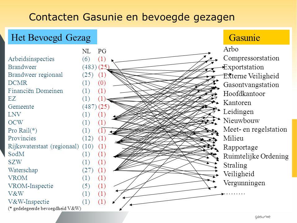 Contacten Gasunie en bevoegde gezagen Gasunie Het Bevoegd Gezag NL PG Arbeidsinspecties (6) (1) Brandweer (483) (25) Brandweer regionaal(25) (1) DCMR(