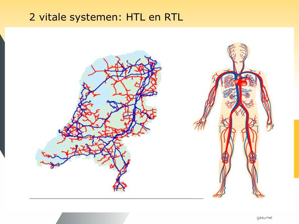 2 vitale systemen: HTL en RTL