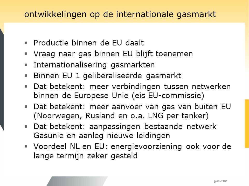 ontwikkelingen op de internationale gasmarkt  Productie binnen de EU daalt  Vraag naar gas binnen EU blijft toenemen  Internationalisering gasmarkt