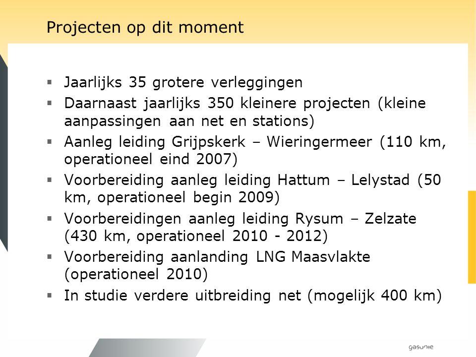 Projecten op dit moment  Jaarlijks 35 grotere verleggingen  Daarnaast jaarlijks 350 kleinere projecten (kleine aanpassingen aan net en stations)  A
