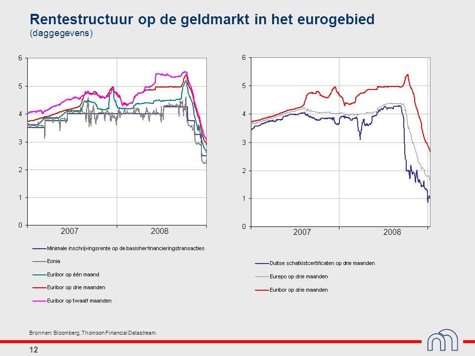 12 Rentestructuur op de geldmarkt in het eurogebied (daggegevens) Bronnen: Bloomberg, Thomson Financial Datastream. 20072008 20072008