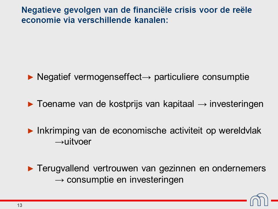 13 Negatieve gevolgen van de financiële crisis voor de reële economie via verschillende kanalen: ► Negatief vermogenseffect→ particuliere consumptie ►