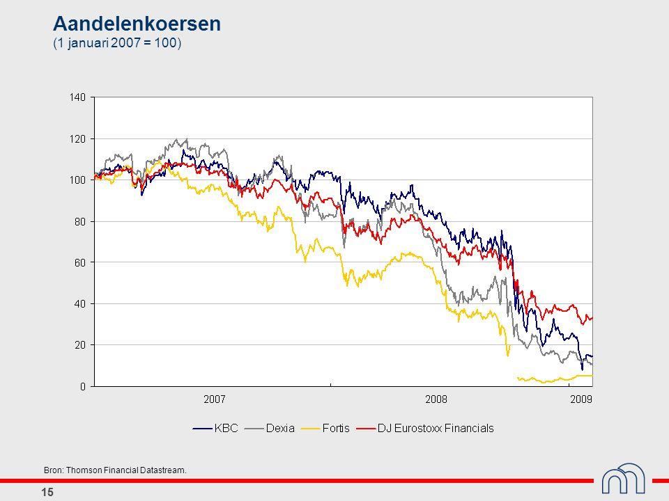 15 Aandelenkoersen (1 januari 2007 = 100) Bron: Thomson Financial Datastream.