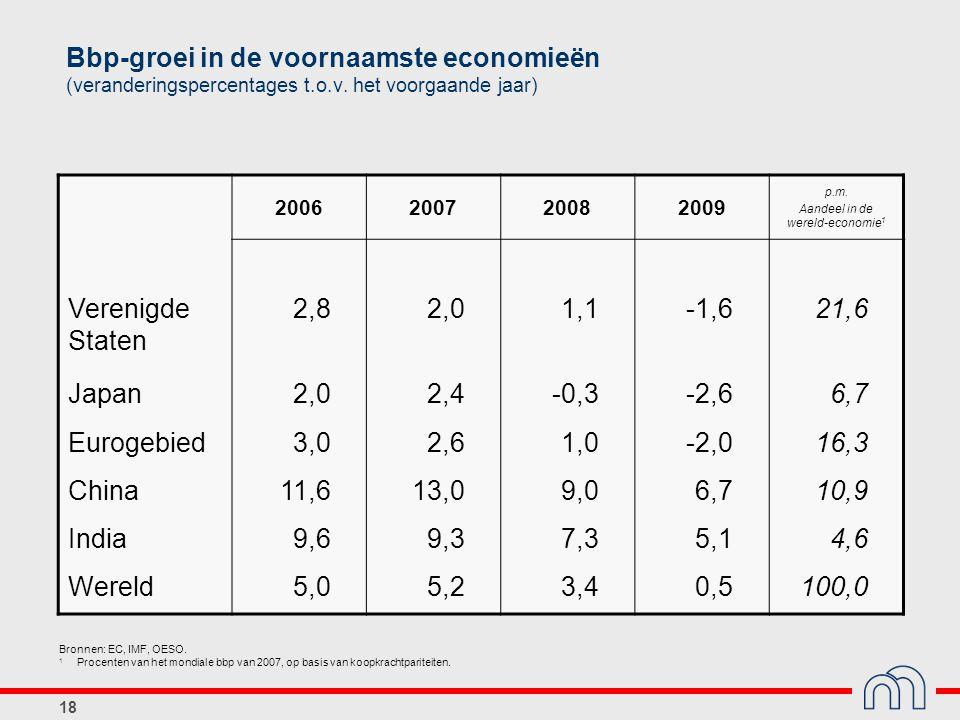 18 Bbp-groei in de voornaamste economieën (veranderingspercentages t.o.v. het voorgaande jaar) 2006200720082009 p.m. Aandeel in de wereld-economie 1 V