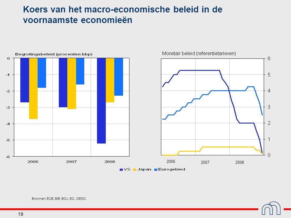 19 Koers van het macro-economische beleid in de voornaamste economieën Bronnen: ECB, BIB, BOJ, EC, OESO. 2006 20072008