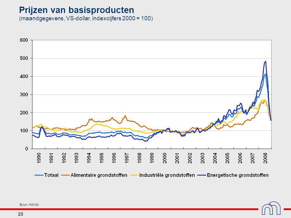 20 Prijzen van basisproducten (maandgegevens, VS-dollar, indexcijfers 2000 = 100) Bron: HWWI.
