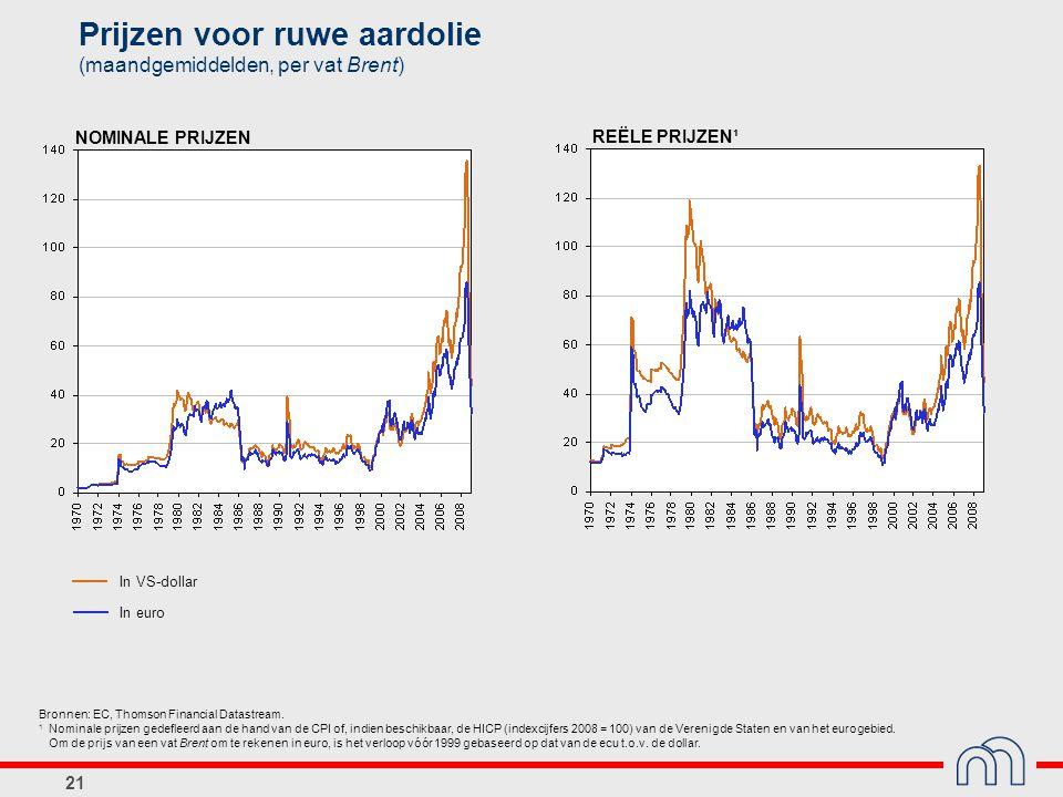 21 Prijzen voor ruwe aardolie (maandgemiddelden, per vat Brent) In VS-dollar In euro NOMINALE PRIJZEN REËLE PRIJZEN¹ Bronnen: EC, Thomson Financial Da