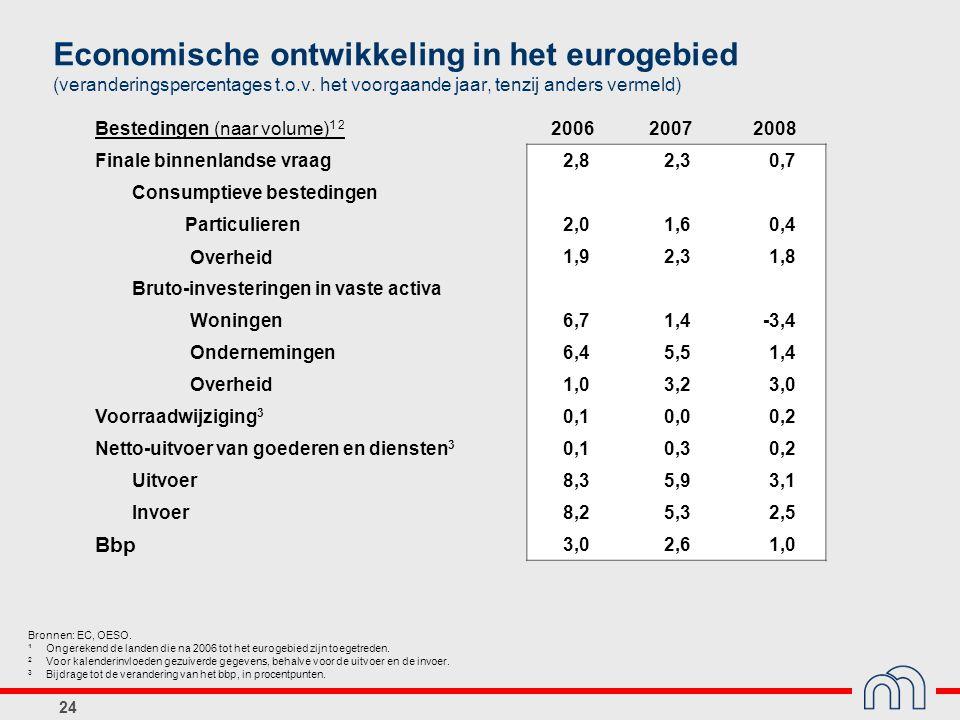 24 Economische ontwikkeling in het eurogebied (veranderingspercentages t.o.v. het voorgaande jaar, tenzij anders vermeld) Bestedingen (naar volume) 1