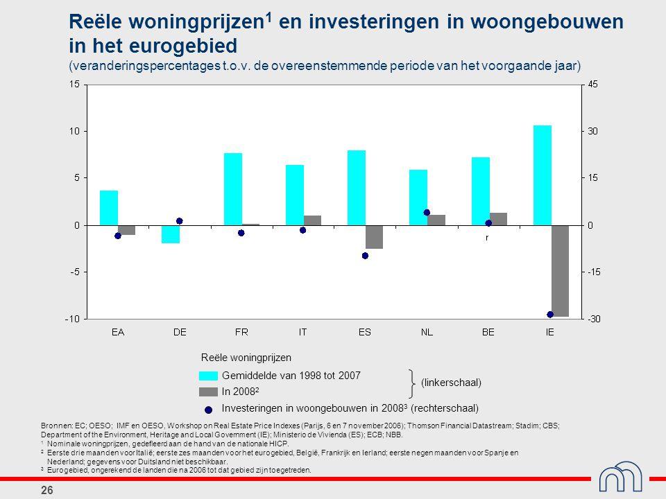26 Gemiddelde van 1998 tot 2007 Investeringen in woongebouwen in 2008 3 (rechterschaal) (linkerschaal) In 2008 2 Reële woningprijzen 1 en investeringe
