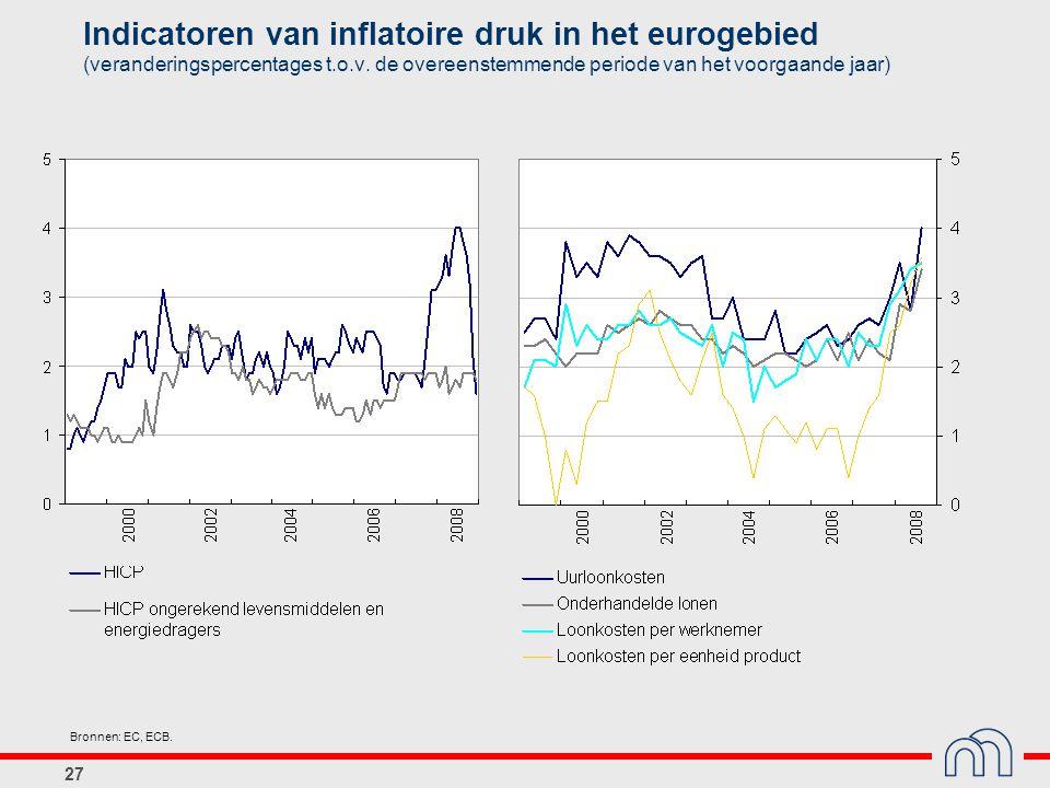 27 Bronnen: EC, ECB. Indicatoren van inflatoire druk in het eurogebied (veranderingspercentages t.o.v. de overeenstemmende periode van het voorgaande