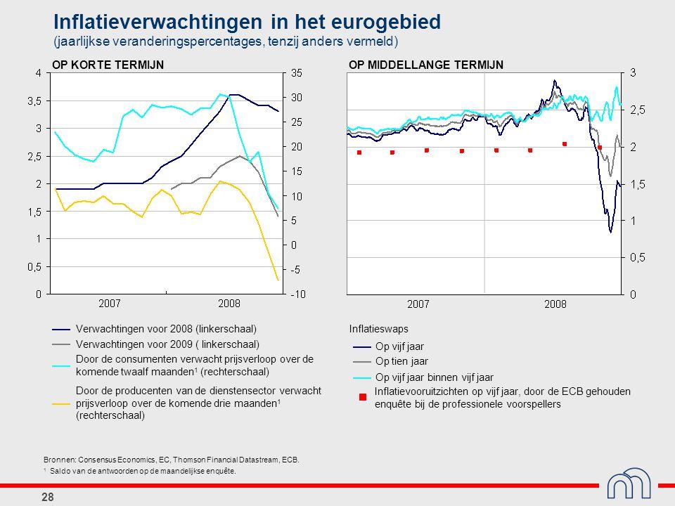 28 Verwachtingen voor 2008 (linkerschaal) Verwachtingen voor 2009 ( linkerschaal) Door de consumenten verwacht prijsverloop over de komende twaalf maa