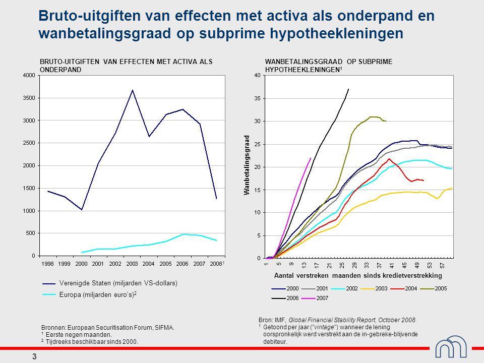 33 Bruto-uitgiften van effecten met activa als onderpand en wanbetalingsgraad op subprime hypotheekleningen Bronnen: European Securitisation Forum, SI