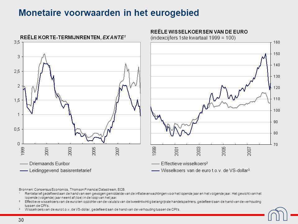 30 Monetaire voorwaarden in het eurogebied REËLE KORTE-TERMIJNRENTEN, EX ANTE 1 REËLE WISSELKOERSEN VAN DE EURO (indexcijfers 1ste kwartaal 1999 = 100