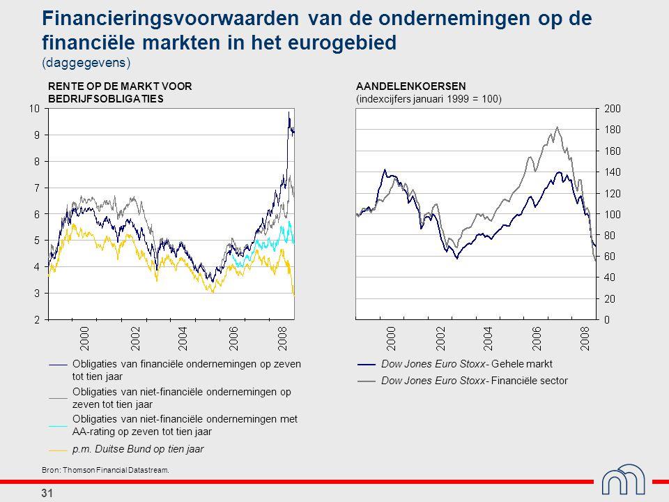31 Obligaties van financiële ondernemingen op zeven tot tien jaar p.m. Duitse Bund op tien jaar RENTE OP DE MARKT VOOR BEDRIJFSOBLIGATIES Dow Jones Eu