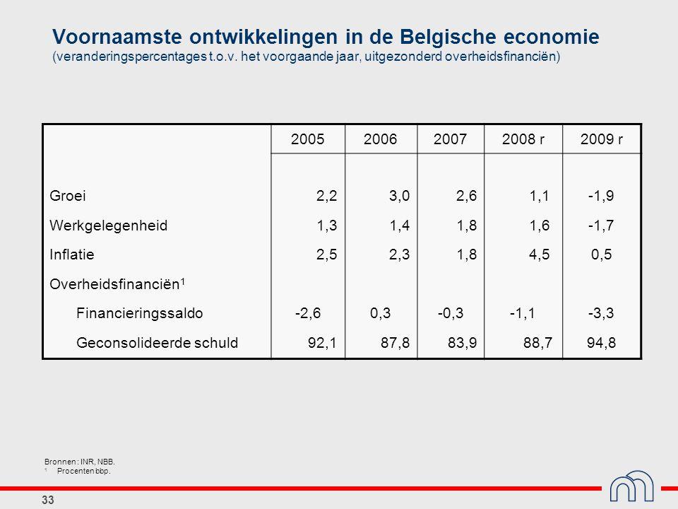 33 Voornaamste ontwikkelingen in de Belgische economie (veranderingspercentages t.o.v. het voorgaande jaar, uitgezonderd overheidsfinanciën) 200520062