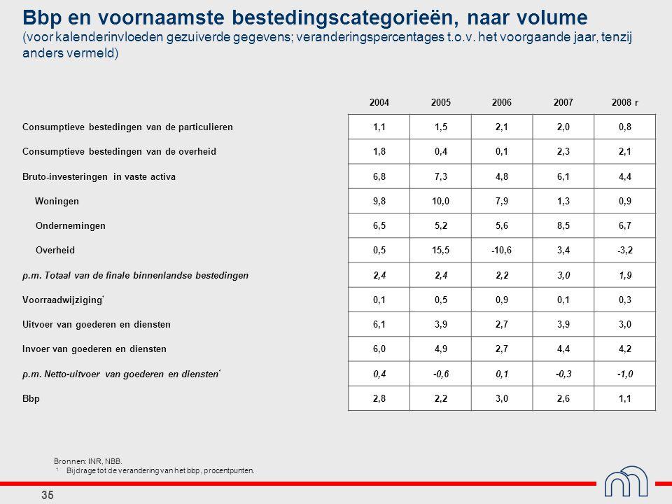 35 Bbp en voornaamste bestedingscategorieën, naar volume (voor kalenderinvloeden gezuiverde gegevens; veranderingspercentages t.o.v. het voorgaande ja