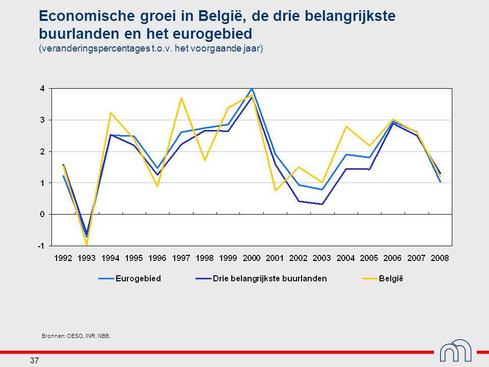 37 Economische groei in België, de drie belangrijkste buurlanden en het eurogebied (veranderingspercentages t.o.v. het voorgaande jaar) Bronnen: OESO,