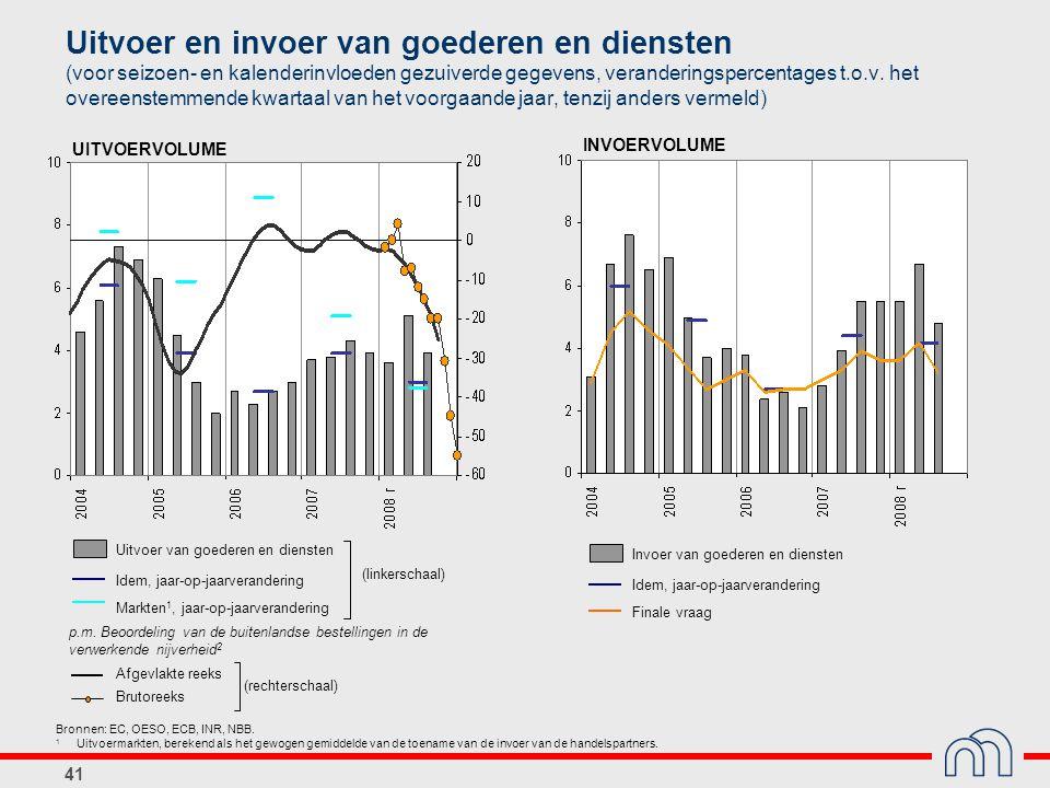 41 Uitvoer van goederen en diensten Idem, jaar-op-jaarverandering Markten 1, jaar-op-jaarverandering p.m. Beoordeling van de buitenlandse bestellingen