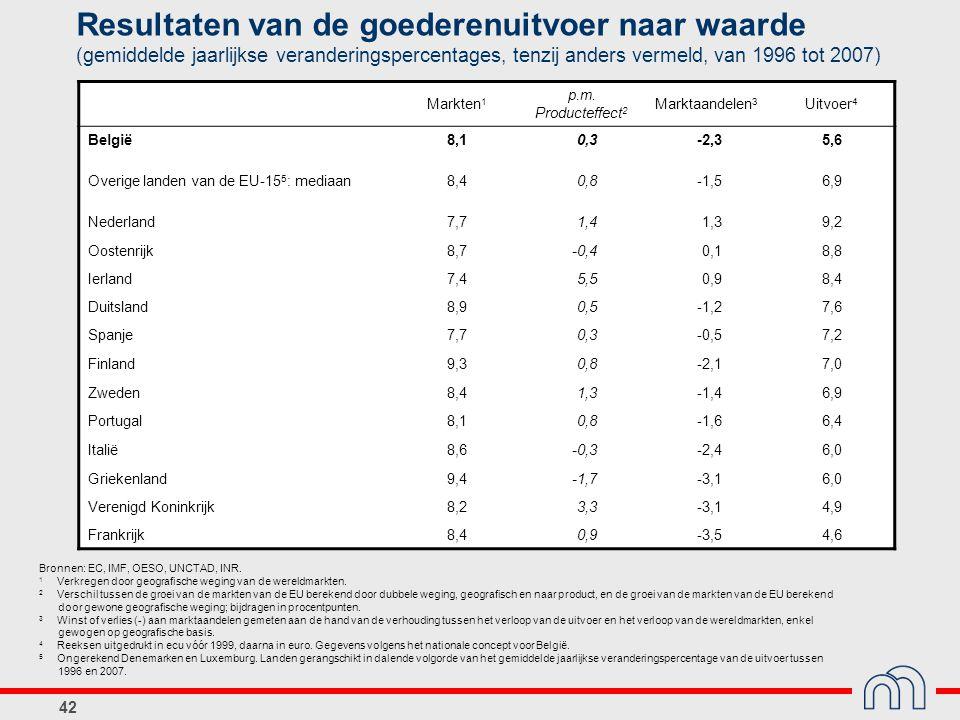 42 Resultaten van de goederenuitvoer naar waarde (gemiddelde jaarlijkse veranderingspercentages, tenzij anders vermeld, van 1996 tot 2007) Markten 1 p