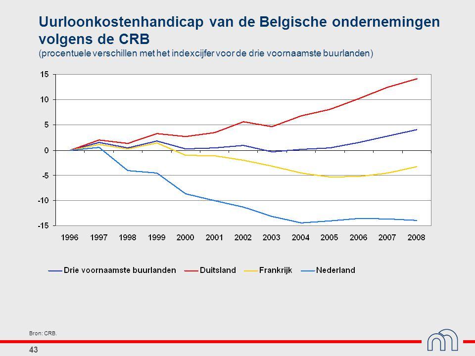 43 Uurloonkostenhandicap van de Belgische ondernemingen volgens de CRB (procentuele verschillen met het indexcijfer voor de drie voornaamste buurlande