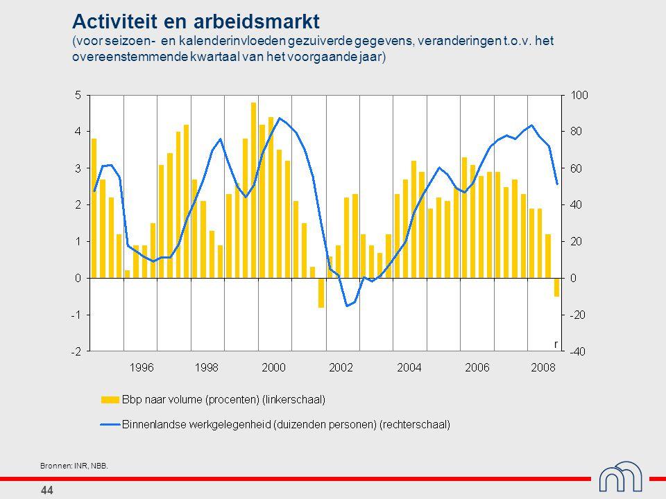 44 Activiteit en arbeidsmarkt (voor seizoen- en kalenderinvloeden gezuiverde gegevens, veranderingen t.o.v. het overeenstemmende kwartaal van het voor
