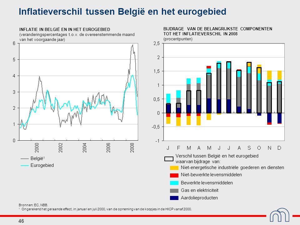 46 Niet-energetische industriële goederen en diensten Bewerkte levensmiddelen Verschil tussen België en het eurogebied waarvan bijdrage van: Gas en el
