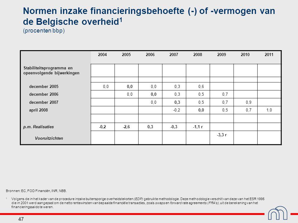 47 Normen inzake financieringsbehoefte (-) of -vermogen van de Belgische overheid 1 (procenten bbp) Bronnen: EC, FOD Financiën, INR, NBB. 1 Volgens de