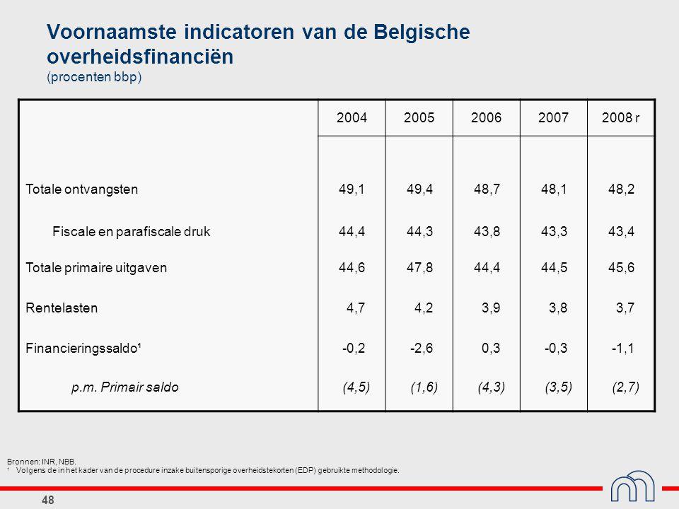 48 Voornaamste indicatoren van de Belgische overheidsfinanciën (procenten bbp) 20042005200620072008 r Totale ontvangsten49,149,448,748,148,2 Fiscale e