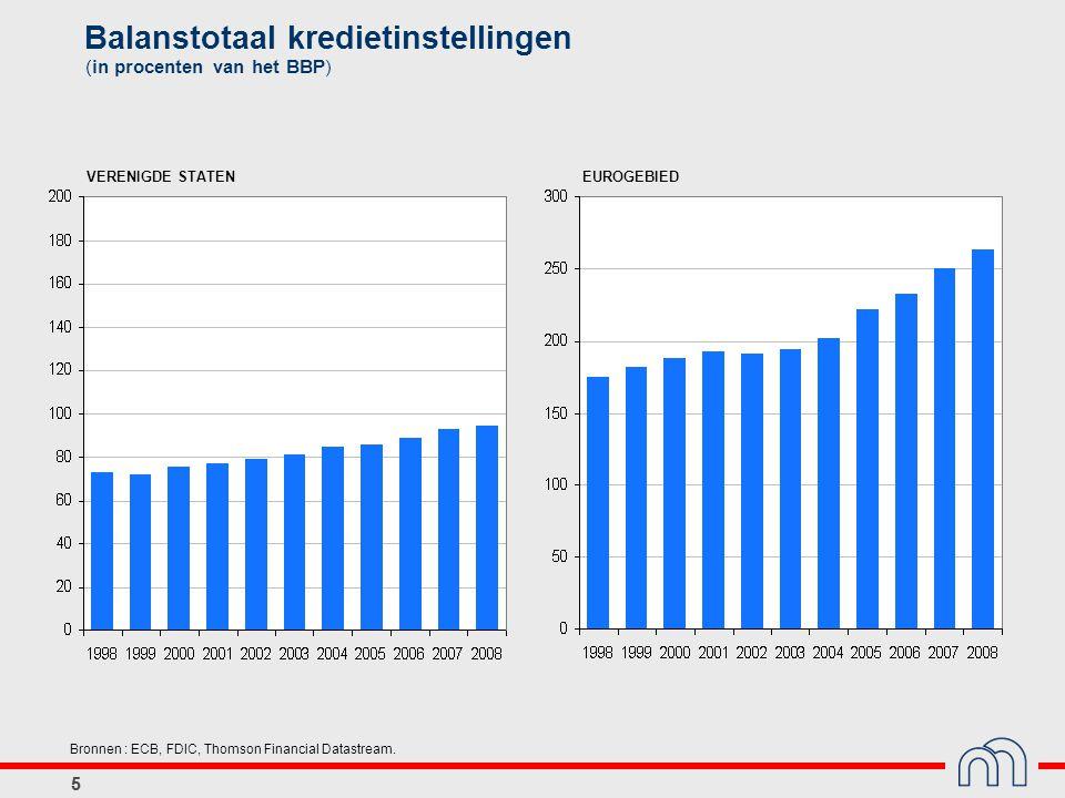 55 Balanstotaal kredietinstellingen (in procenten van het BBP) Bronnen : ECB, FDIC, Thomson Financial Datastream. VERENIGDE STATENEUROGEBIED