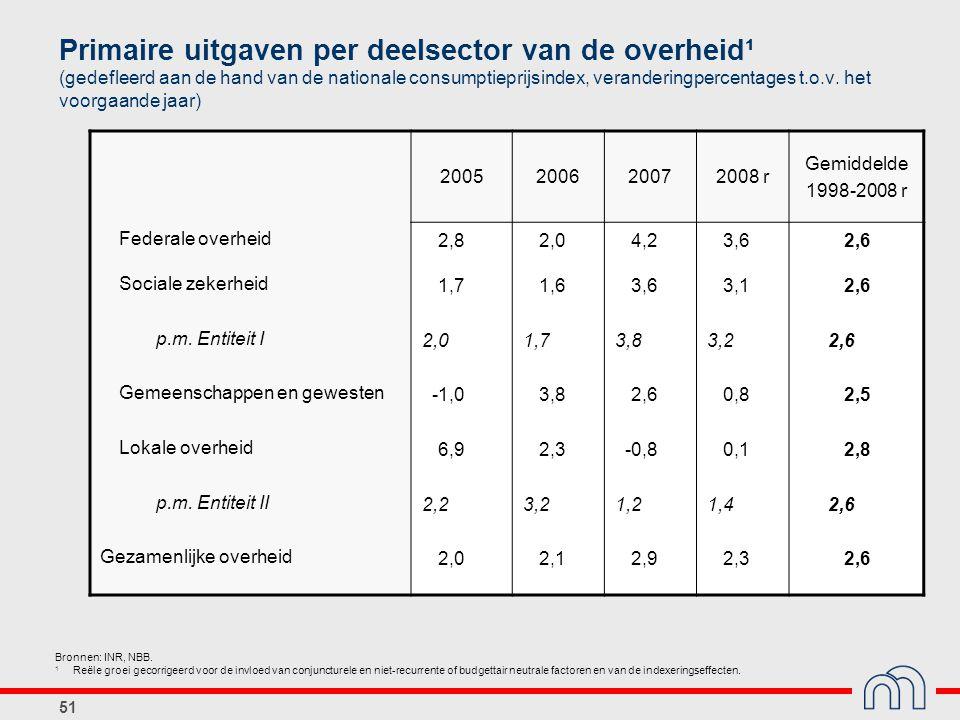 51 Primaire uitgaven per deelsector van de overheid¹ (gedefleerd aan de hand van de nationale consumptieprijsindex, veranderingpercentages t.o.v. het