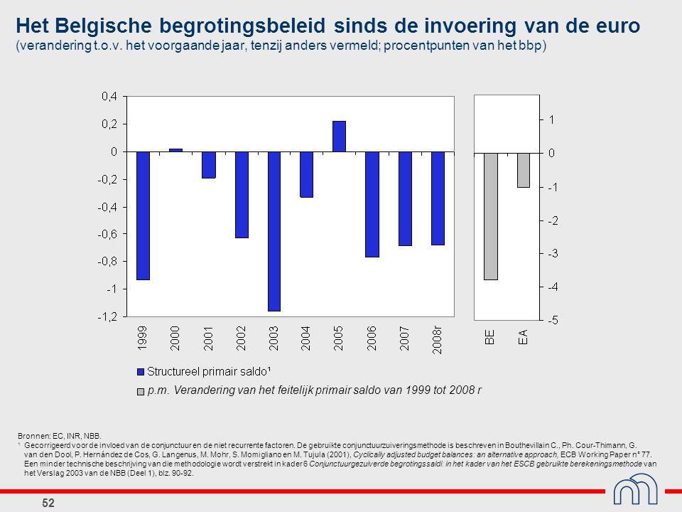 52 p.m. Verandering van het feitelijk primair saldo van 1999 tot 2008 r Het Belgische begrotingsbeleid sinds de invoering van de euro (verandering t.o