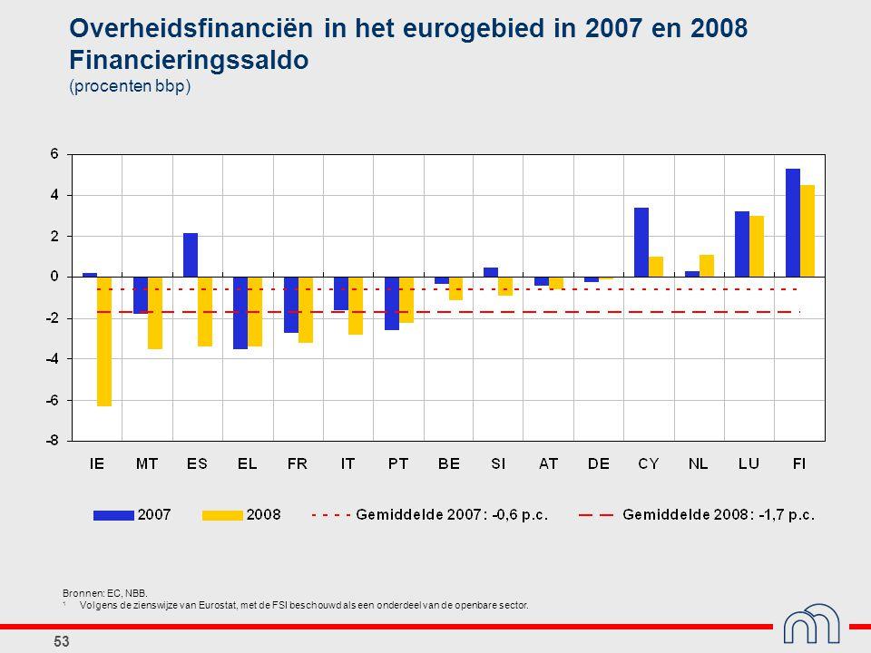 53 Overheidsfinanciën in het eurogebied in 2007 en 2008 Financieringssaldo (procenten bbp) Bronnen: EC, NBB. 1 Volgens de zienswijze van Eurostat, met