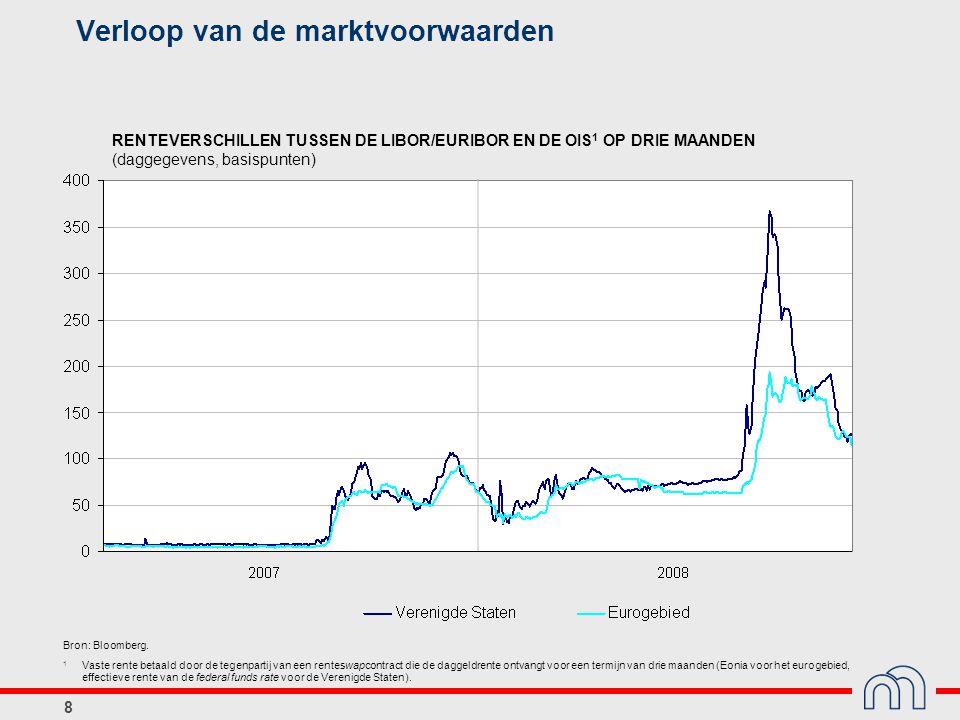 8 Verloop van de marktvoorwaarden RENTEVERSCHILLEN TUSSEN DE LIBOR/EURIBOR EN DE OIS 1 OP DRIE MAANDEN (daggegevens, basispunten) Bron: Bloomberg. 1 V