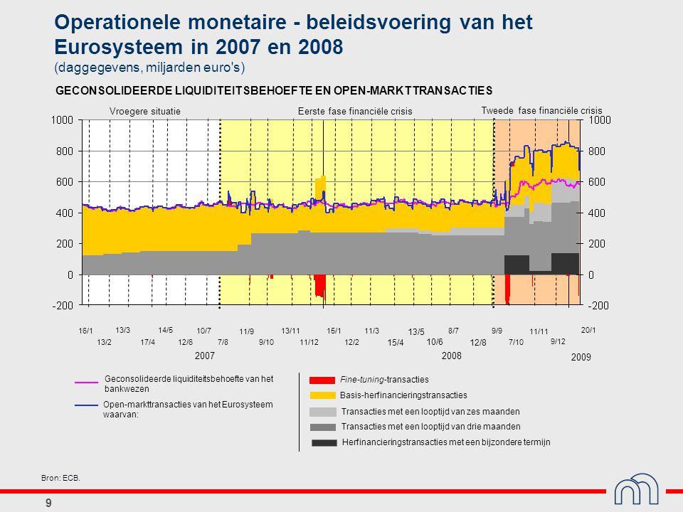 9 Operationele monetaire - beleidsvoering van het Eurosysteem in 2007 en 2008 (daggegevens, miljarden euro's) GECONSOLIDEERDE LIQUIDITEITSBEHOEFTE EN