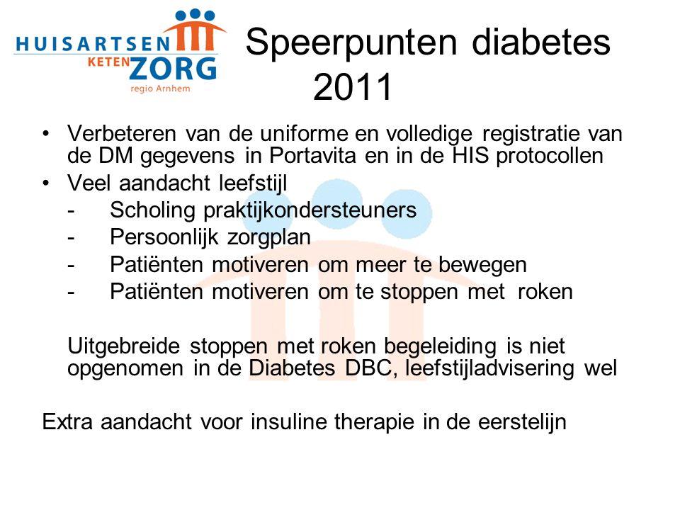 COPD Pilot eindigt juli 2011 voor Menzis ZonMw subsidie Aantal gedeclareerde patiënten 1.263 Nieuwe instroom per 1 juli max.