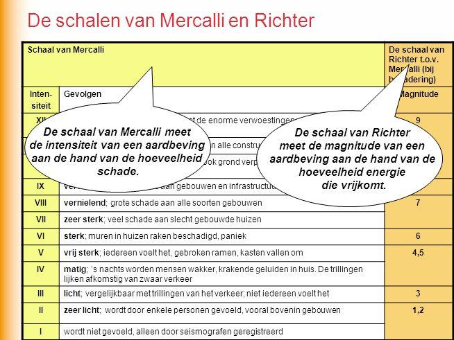 Schaal Van Richter Schaal Van Mercallide Schaal