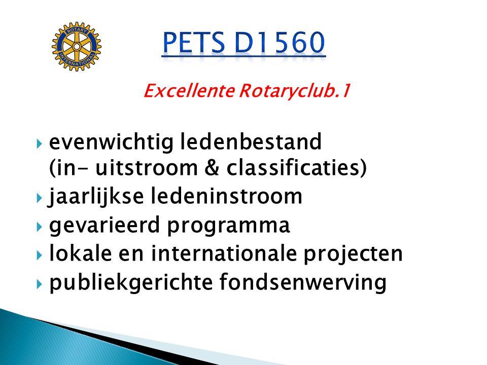 Excellente Rotaryclub.2  staat op de kaart in maatschappelijke omgeving  aandacht voor bestuurlijke continuïteit  goede attendance  fellowship voelbaar aanwezig  donatie TRF