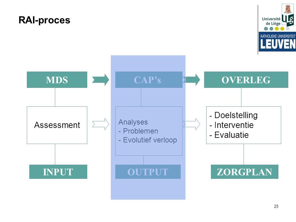 25 RAI-proces MDSCAP'sOVERLEG Assessment Analyses - Problemen - Evolutief verloop - Doelstelling - Interventie - Evaluatie INPUTOUTPUTZORGPLAN
