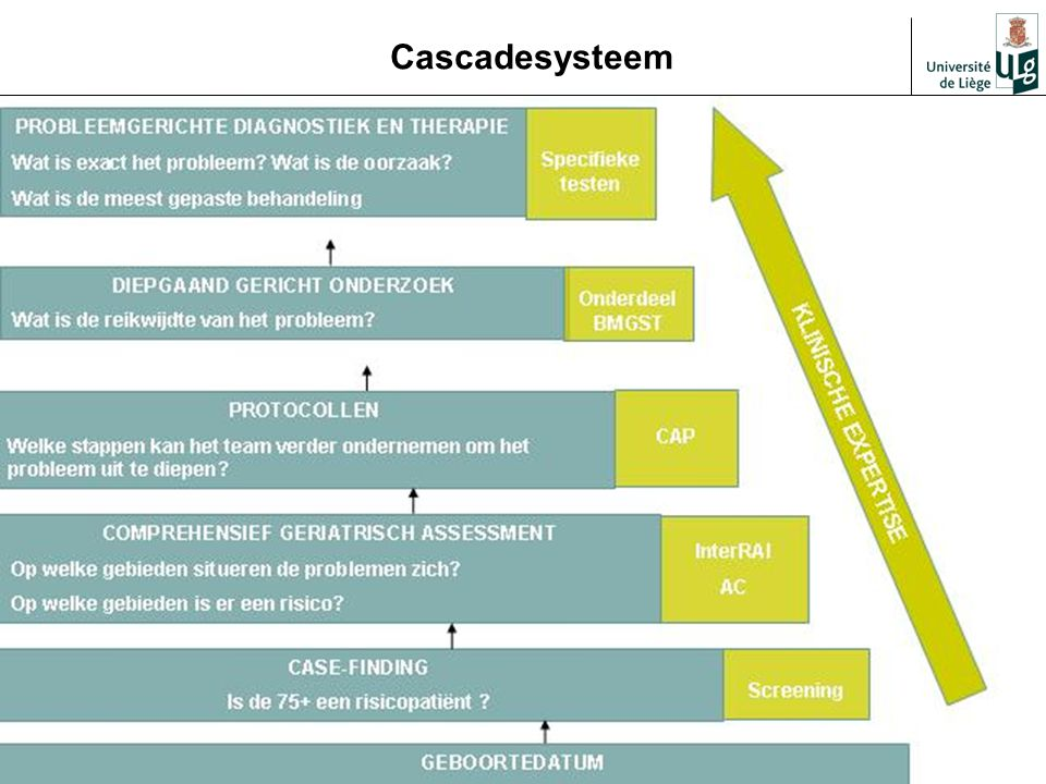 40 Cascadesysteem