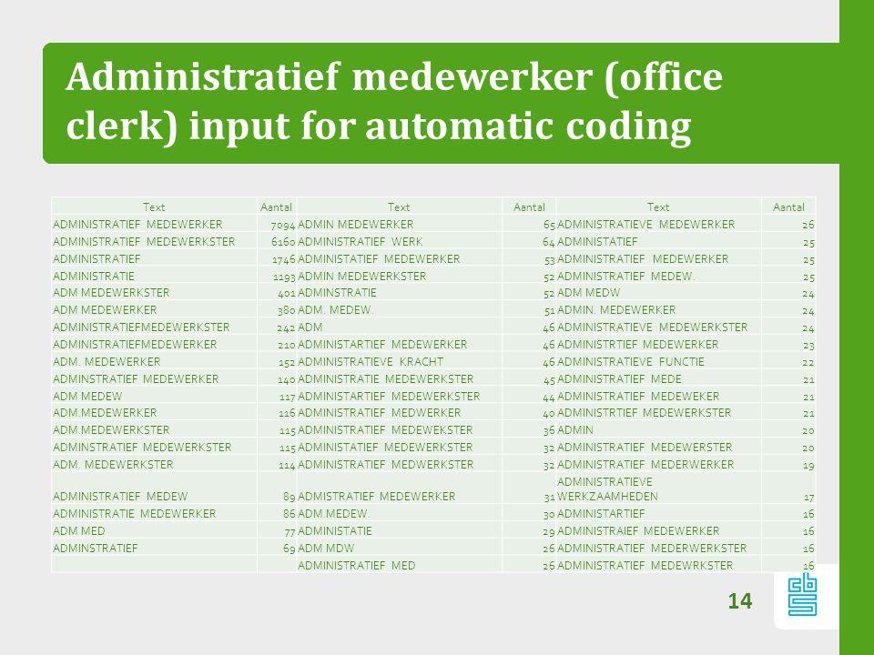 Administratief medewerker (office clerk) input for automatic coding 14 TextAantalTextAantalTextAantal ADMINISTRATIEF MEDEWERKER7094ADMIN MEDEWERKER65A