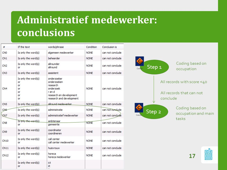 Administratief medewerker: conclusions 17 Step 1 Step 2 Coding based on occupation Coding based on occupation and main tasks All records with score <4