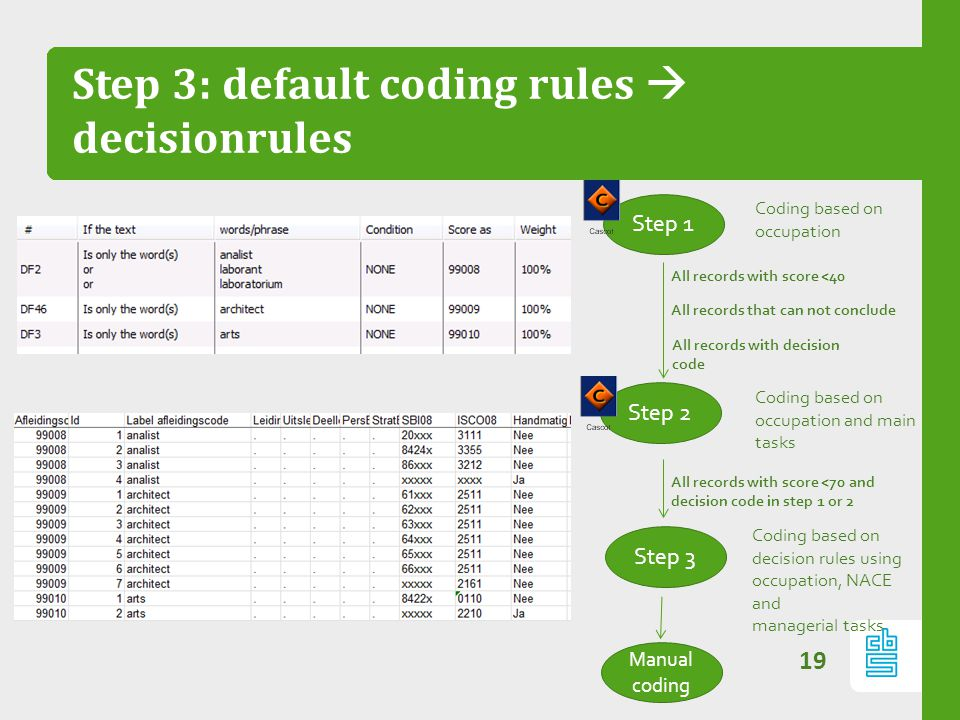 Step 3: default coding rules  decisionrules 19 Step 1 Step 2 Coding based on occupation Coding based on occupation and main tasks All records with sc