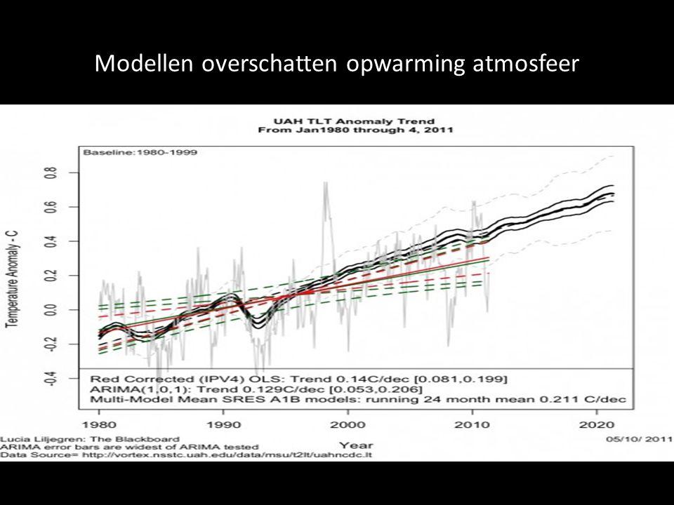 Modellen overschatten opwarming atmosfeer
