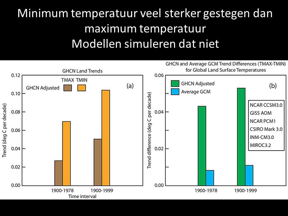 Minimum temperatuur veel sterker gestegen dan maximum temperatuur Modellen simuleren dat niet
