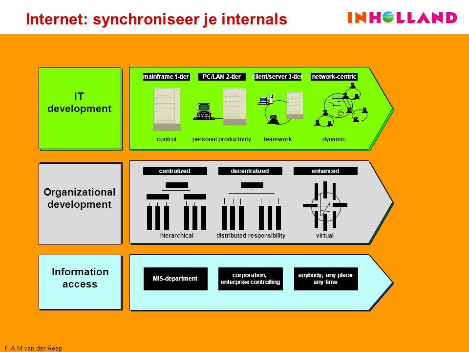 Internet: synchroniseer je internals IT development controlpersonal productivityteamworkdynamic Organizational development centralizeddecentralizedenh