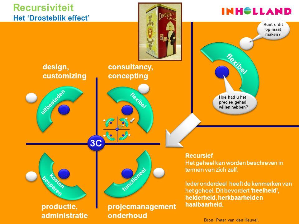 Bron: Peter van den Heuvel, Recursiviteit Het 'Drosteblik effect' flexibel Kunt u dit op maat maken? Hoe had u het precies gehad willen hebben? consul